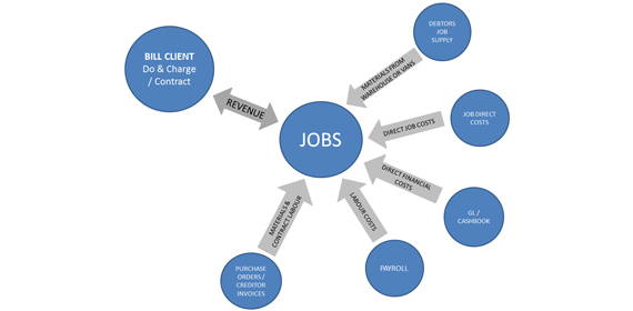 what is job costing pdf
